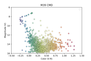 make your own color magnitude diagram