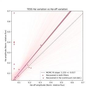 Week 12: proof of variation