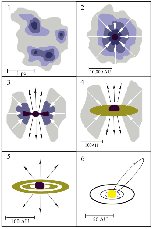 A six panel schematic. Panel one shows three blobs which are labeled as being 1 parsec in diameter. These blobs represent molecular, star forming clouds. Panel two shows a single blob, now more circular, which has arrows pointing inwards towards the core of the blob. This represents the contraction of protostellar cores into a protostar. Panel three shows a protostar with a thick, flared disk and circumstellar envelope. Panel four shows a smaller, flatter circumstellar disk and a Pre-Main-Sequence star; the disk is labeled as being 100au in diameter. Panel five shows a disk with rings and no circumstellar envelope (again labeled as being 100au in diameter). Panel six shows a diagram of a solar system with three planets in a single plane and a highly inclined comet or planet on an eccentric orbit around a Main-Sequence star (this panel is labeled as being 50au in diameter).